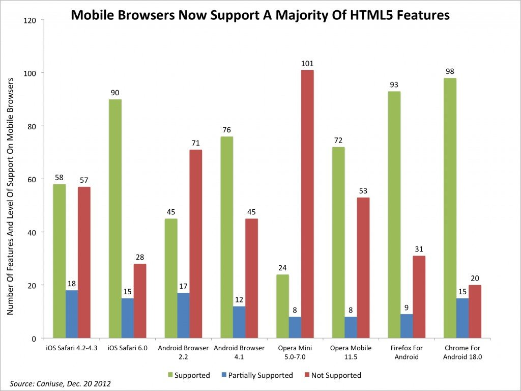 Mobile Browsers Now Support a Majority of HTML5 Features