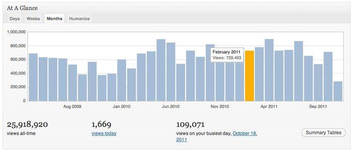 WordPress Analytics Jetpack